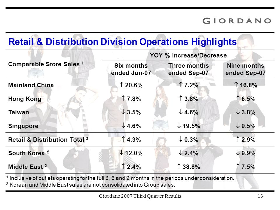 Giordano 2007 Third Quarter Results13 Comparable Store Sales 1 YOY % Increase/Decrease Six months ended Jun-07 Three months ended Sep-07 Nine months ended Sep-07 Mainland China  20.6%  7.2%  16.8% Hong Kong  7.8%  3.8%  6.5% Taiwan  3.5%  4.6%  3.8% Singapore  4.6%  19.5%  9.5% Retail & Distribution Total 2  4.3%  0.3%  2.9% South Korea 2  12.0%  2.4%  9.9% Middle East 2  2.4%  38.8%  7.5% 1 Inclusive of outlets operating for the full 3, 6 and 9 months in the periods under consideration.