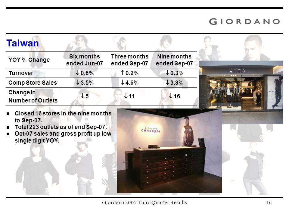 Giordano 2007 Third Quarter Results16 Taiwan Closed 16 stores in the nine months to Sep-07.