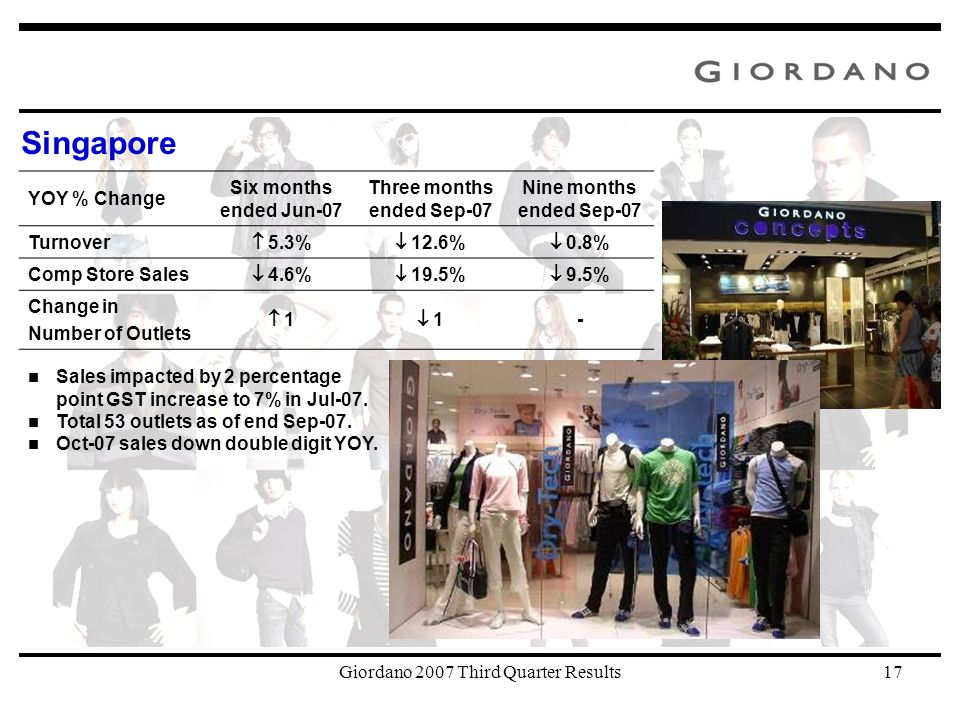 Giordano 2007 Third Quarter Results17 Singapore Sales impacted by 2 percentage point GST increase to 7% in Jul-07.