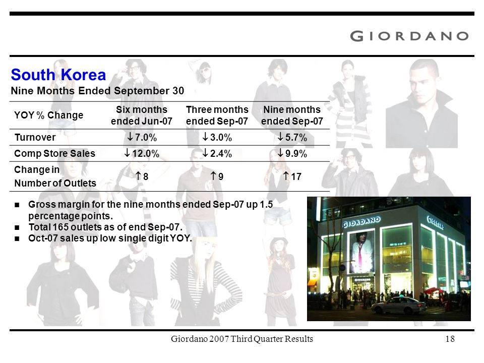 Giordano 2007 Third Quarter Results18 South Korea Nine Months Ended September 30 Gross margin for the nine months ended Sep-07 up 1.5 percentage points.