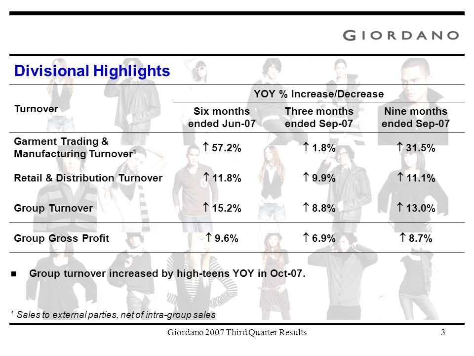 Giordano 2007 Third Quarter Results3 Turnover YOY % Increase/Decrease Six months ended Jun-07 Three months ended Sep-07 Nine months ended Sep-07 Garment Trading & Manufacturing Turnover 1  57.2%  1.8%  31.5% Retail & Distribution Turnover  11.8%  9.9%  11.1% Group Turnover  15.2%  8.8%  13.0% Group Gross Profit  9.6%  6.9%  8.7% 1 Sales to external parties, net of intra-group sales Divisional Highlights Group turnover increased by high-teens YOY in Oct-07.