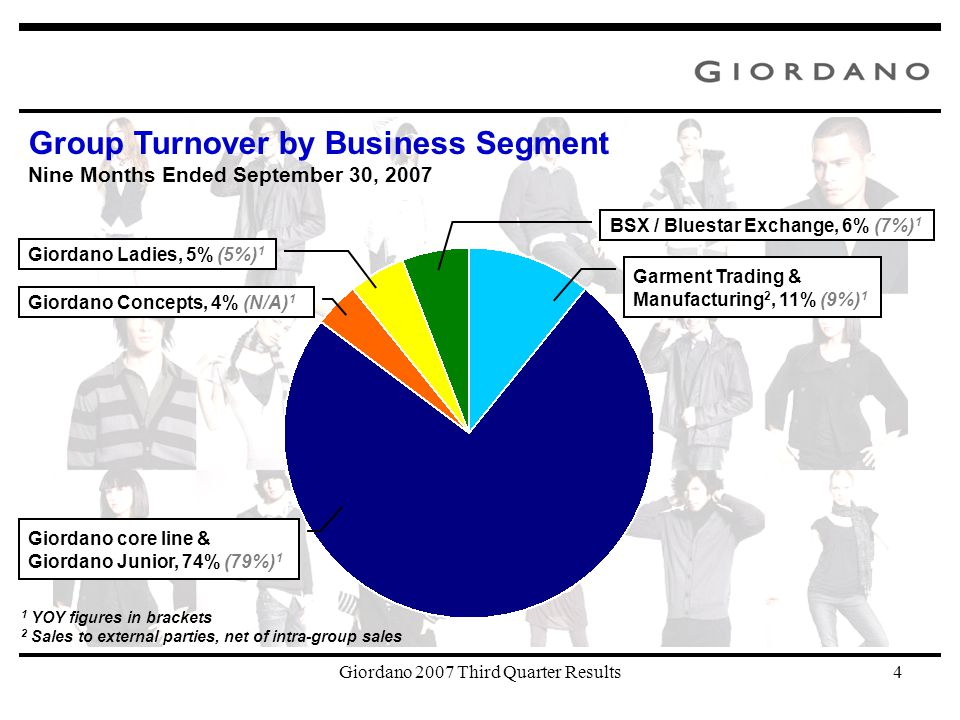 Giordano 2007 Third Quarter Results4 Group Turnover by Business Segment Nine Months Ended September 30, 2007 Giordano core line & Giordano Junior, 74% (79%) 1 Garment Trading & Manufacturing 2, 11% (9%) 1 BSX / Bluestar Exchange, 6% (7%) 1 Giordano Concepts, 4% (N/A) 1 Giordano Ladies, 5% (5%) 1 1 YOY figures in brackets 2 Sales to external parties, net of intra-group sales