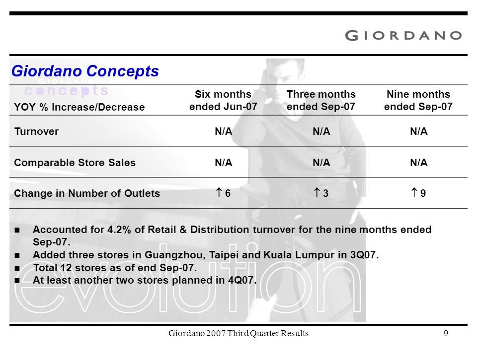 Giordano 2007 Third Quarter Results9 Giordano Concepts YOY % Increase/Decrease Six months ended Jun-07 Three months ended Sep-07 Nine months ended Sep-07 TurnoverN/A Comparable Store SalesN/A Change in Number of Outlets  6  3  9 Accounted for 4.2% of Retail & Distribution turnover for the nine months ended Sep-07.