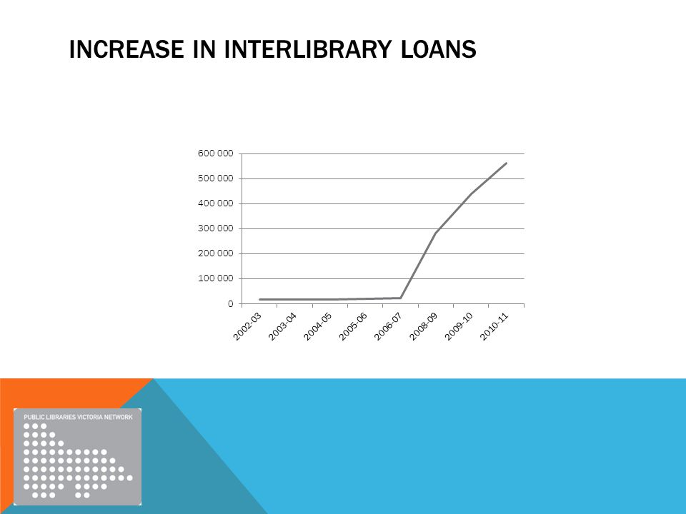 INCREASE IN INTERLIBRARY LOANS