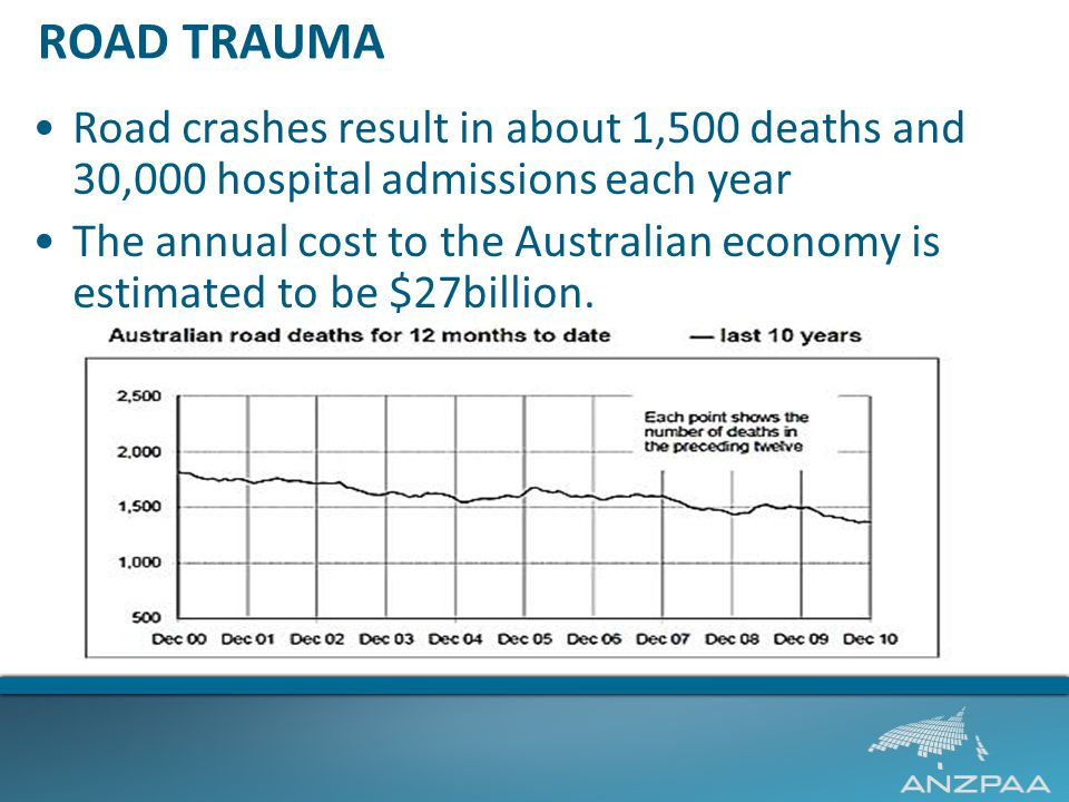 ROAD TRAUMA Road crashes result in about 1,500 deaths and 30,000 hospital admissions each year The annual cost to the Australian economy is estimated to be $27billion.