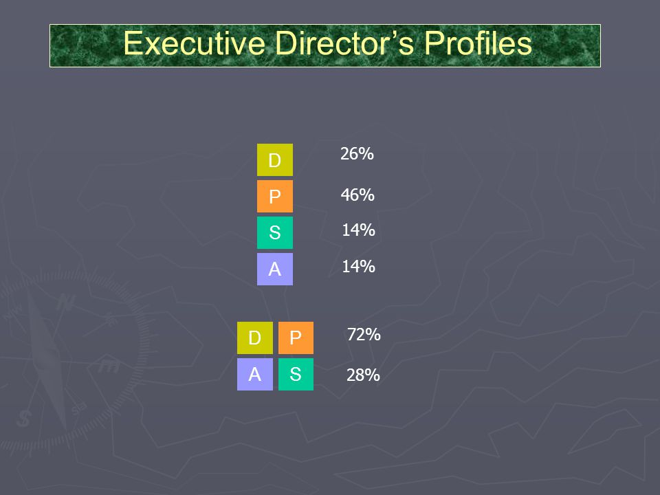 D P A S DP AS Executive Director's Profiles 26% 46% 14% 72% 28%