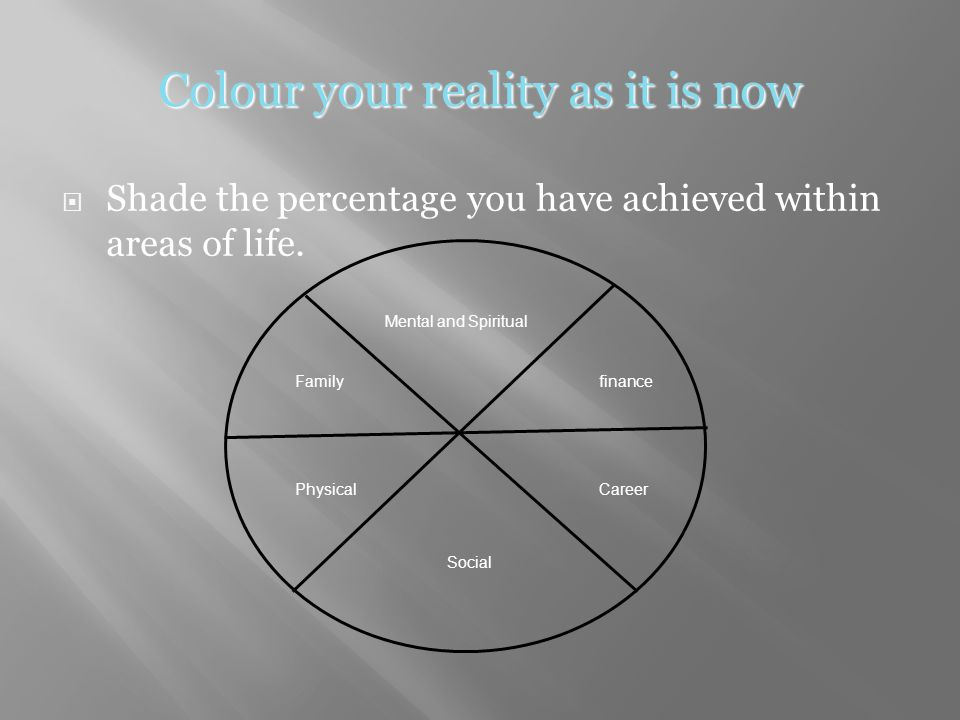 Colour your reality as it is now  Shade the percentage you have achieved within areas of life.