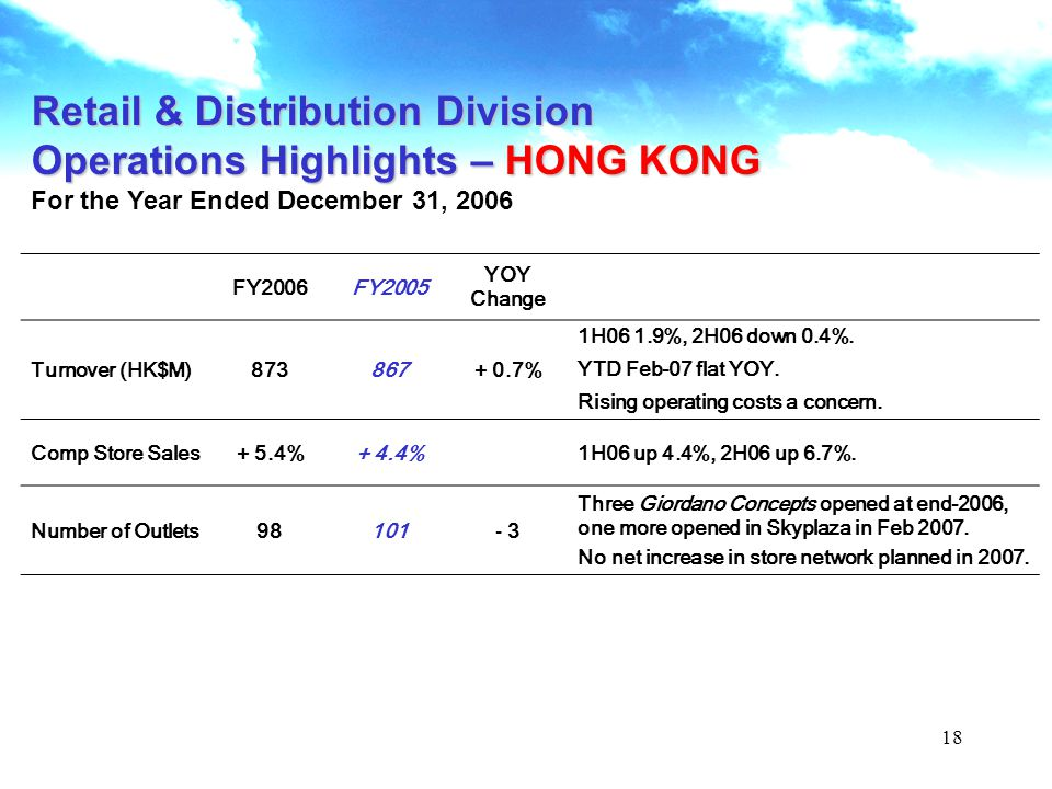 18 Retail & Distribution Division Operations Highlights – HONG KONG For the Year Ended December 31, 2006 FY2006FY2005 YOY Change Turnover (HK$M)873867+ 0.7% 1H06 1.9%, 2H06 down 0.4%.