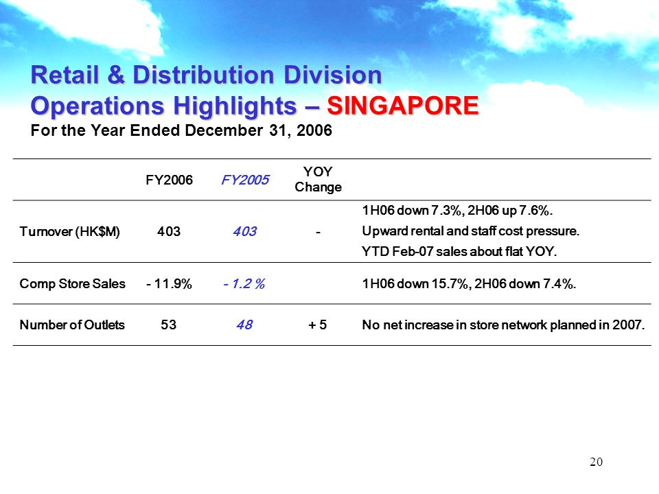 20 Retail & Distribution Division Operations Highlights – SINGAPORE For the Year Ended December 31, 2006 FY2006FY2005 YOY Change Turnover (HK$M)403 - 1H06 down 7.3%, 2H06 up 7.6%.