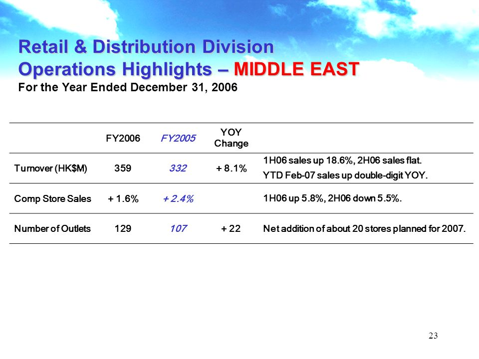 23 Retail & Distribution Division Operations Highlights – MIDDLE EAST For the Year Ended December 31, 2006 FY2006FY2005 YOY Change Turnover (HK$M)359332+ 8.1% 1H06 sales up 18.6%, 2H06 sales flat.