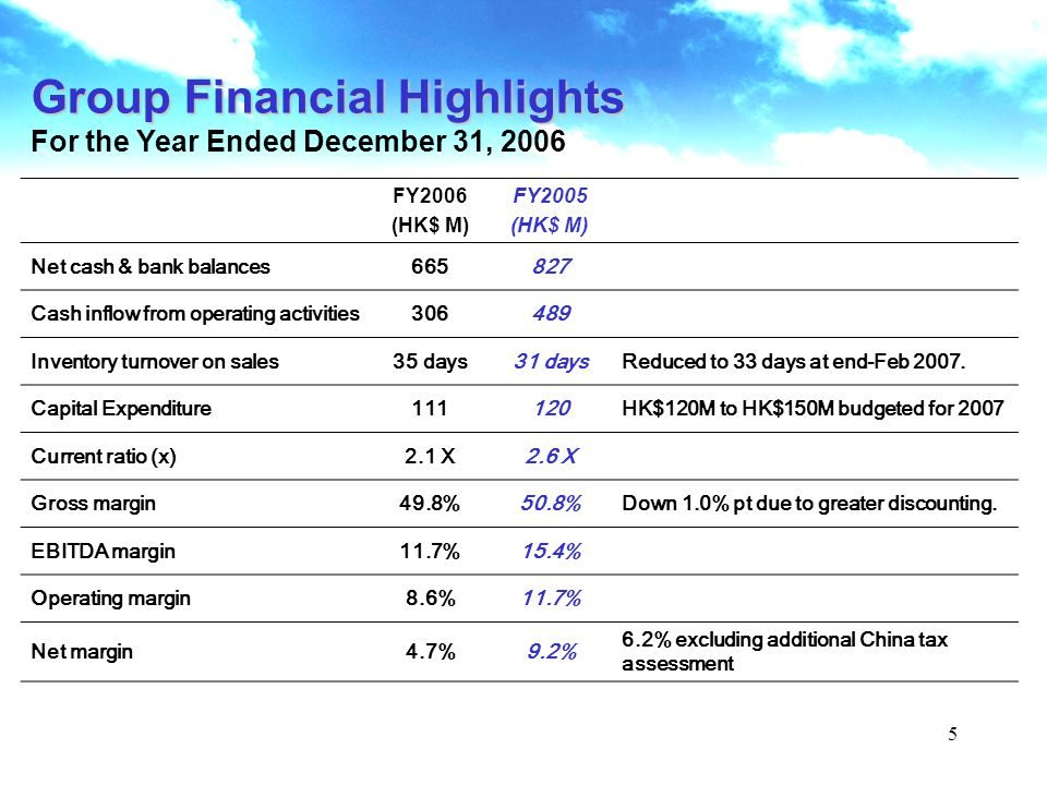 5 Group Financial Highlights For the Year Ended December 31, 2006 FY2006 (HK$ M) FY2005 (HK$ M) Net cash & bank balances665827 Cash inflow from operating activities306489 Inventory turnover on sales35 days31 daysReduced to 33 days at end-Feb 2007.