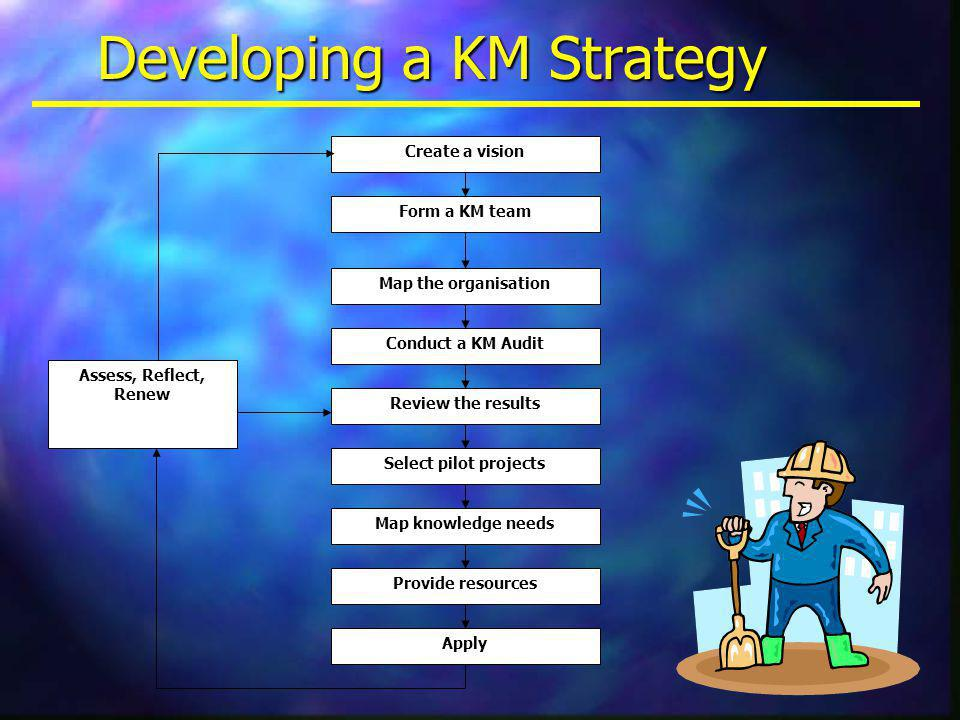Developing a KM Strategy Create a vision Form a KM team Map the organisation Conduct a KM Audit Review the results Select pilot projects Map knowledge needs Provide resources Apply Assess, Reflect, Renew
