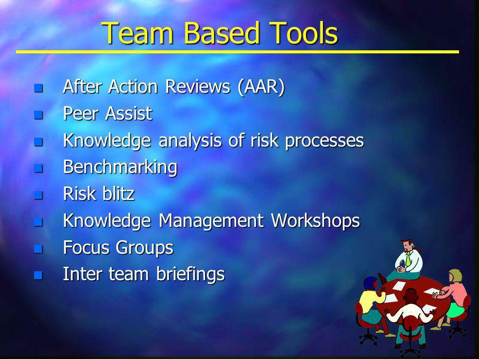 Team Based Tools n After Action Reviews (AAR) n Peer Assist n Knowledge analysis of risk processes n Benchmarking n Risk blitz n Knowledge Management Workshops n Focus Groups n Inter team briefings