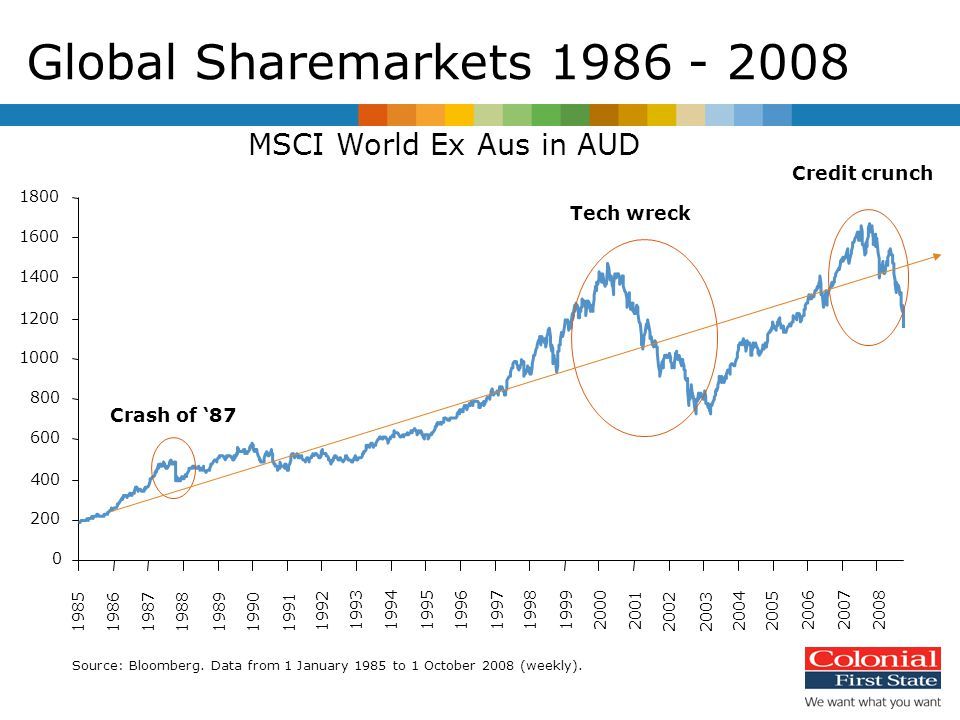 MSCI World Ex Aus in AUD 0 200 400 600 800 1000 1200 1400 1600 1800 1985198619871988198919901991 1992 199319941995199619971998199920002001 2002 2003 20042005 200620072008 Crash of '87 Tech wreck Credit crunch Source: Bloomberg.