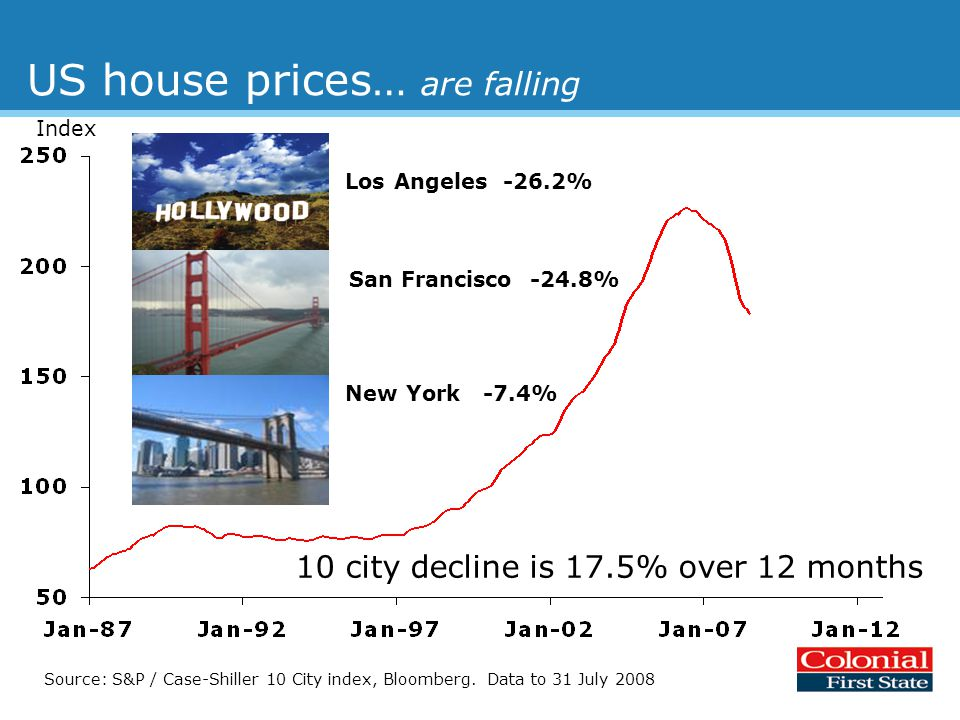 US house prices… are falling Source: S&P / Case-Shiller 10 City index, Bloomberg.