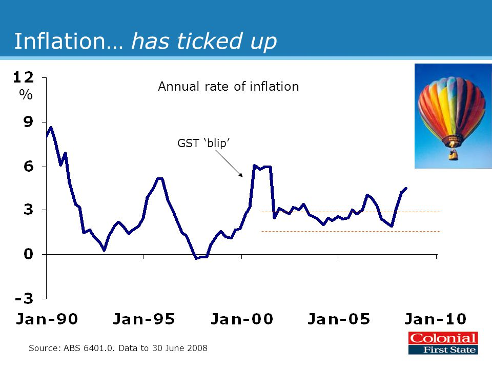 Inflation… has ticked up Source: ABS 6401.0.