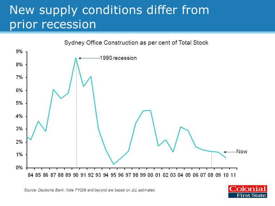 New supply conditions differ from prior recession Source: Deutsche Bank, Note FY209 and beyond are based on JLL estimates Sydney Office Construction as per cent of Total Stock Now 1990 recession