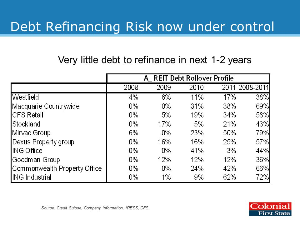 Debt Refinancing Risk now under control Source: Credit Suisse, Company Information, IRESS, CFS Very little debt to refinance in next 1-2 years
