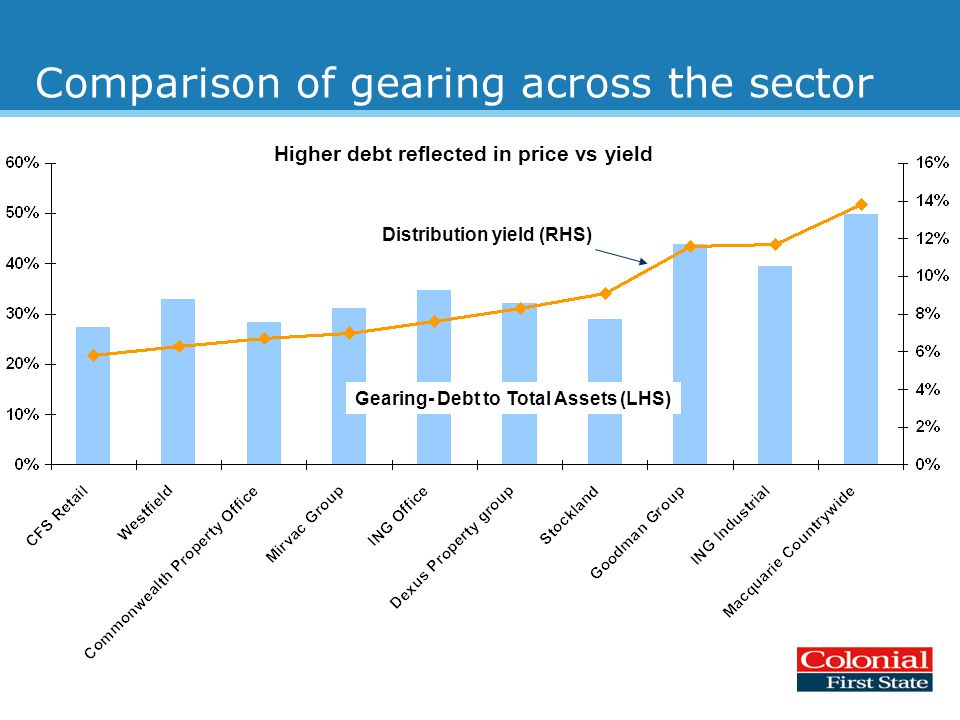 Comparison of gearing across the sector Distribution yield (RHS) Gearing- Debt to Total Assets (LHS) Higher debt reflected in price vs yield