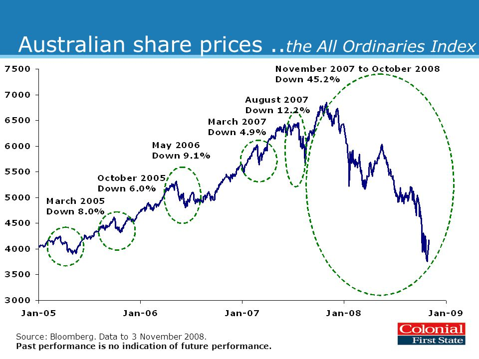 Australian share prices.. the All Ordinaries Index Source: Bloomberg.
