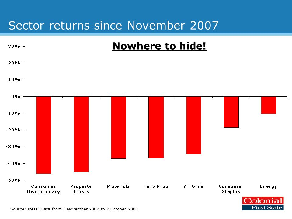 Sector returns since November 2007 Source: Iress. Data from 1 November 2007 to 7 October 2008.