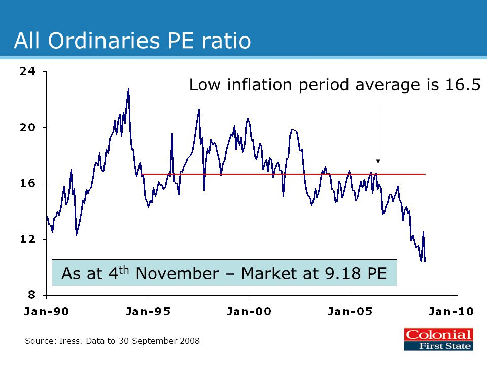 All Ordinaries PE ratio Low inflation period average is 16.5 Source: Iress.