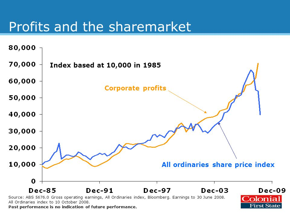 Profits and the sharemarket Index based at 10,000 in 1985 Source: ABS 5676.0 Gross operating earnings, All Ordinaries index, Bloomberg.