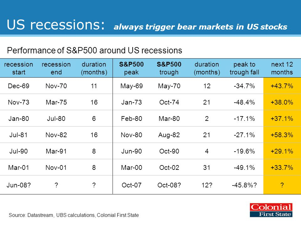 US recessions: always trigger bear markets in US stocks Performance of S&P500 around US recessions recession start recession end duration (months) S&P500 peak S&P500 trough duration (months) peak to trough fall next 12 months Dec-69Nov-7011May-69May-7012-34.7%+43.7% Nov-73Mar-7516Jan-73Oct-7421-48.4%+38.0% Jan-80Jul-806Feb-80Mar-802-17.1%+37.1% Jul-81Nov-8216Nov-80Aug-8221-27.1%+58.3% Jul-90Mar-918Jun-90Oct-904-19.6%+29.1% Mar-01Nov-018Mar-00Oct-0231-49.1%+33.7% Jun-08 Oct-07Oct-08 12 -45.8% .