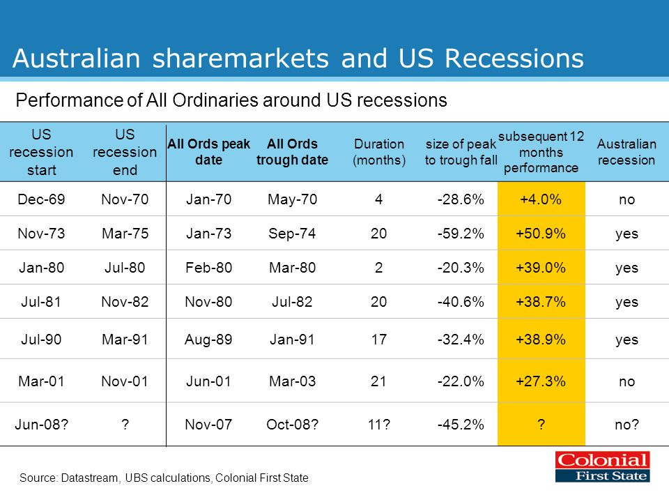 Australian sharemarkets and US Recessions Performance of All Ordinaries around US recessions US recession start US recession end All Ords peak date All Ords trough date Duration (months) size of peak to trough fall subsequent 12 months performance Australian recession Dec-69Nov-70Jan-70May-704-28.6%+4.0%no Nov-73Mar-75Jan-73Sep-7420-59.2%+50.9%yes Jan-80Jul-80Feb-80Mar-802-20.3%+39.0%yes Jul-81Nov-82Nov-80Jul-8220-40.6%+38.7%yes Jul-90Mar-91Aug-89Jan-9117-32.4%+38.9%yes Mar-01Nov-01Jun-01Mar-0321-22.0%+27.3%no Jun-08 Nov-07Oct-08 11 -45.2% no.