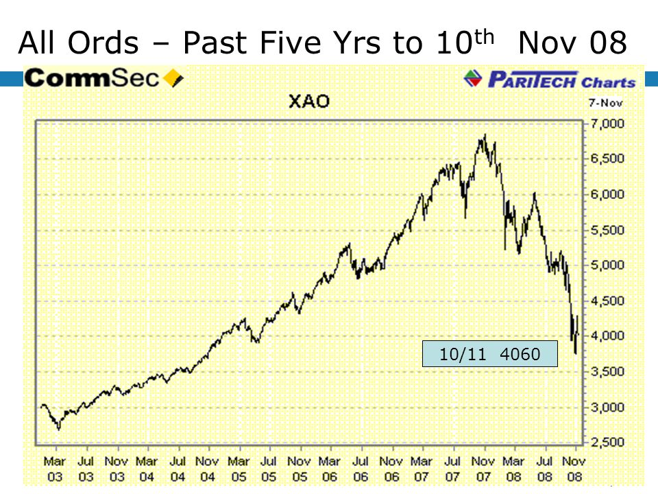 All Ords – Past Five Yrs to 10 th Nov 08 10/11 4060