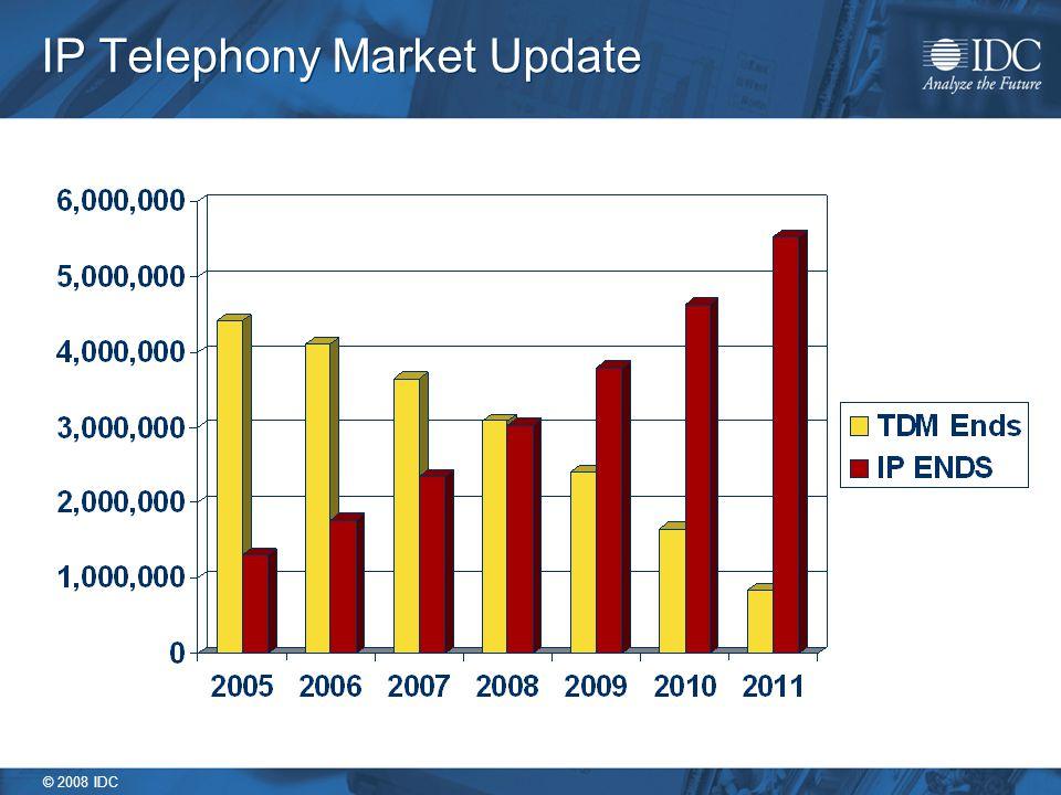 © 2008 IDC IP Telephony Market Update
