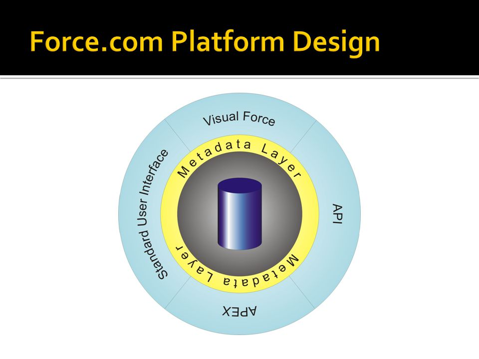 Force.com Platform Design