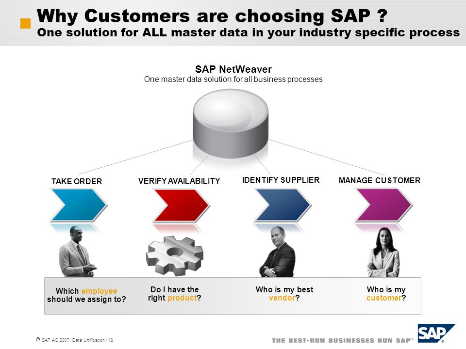  SAP AG 2007, Data Unification / 18 IDENTIFY SUPPLIER TAKE ORDER MANAGE CUSTOMER VERIFY AVAILABILITY Why Customers are choosing SAP ? One solution fo