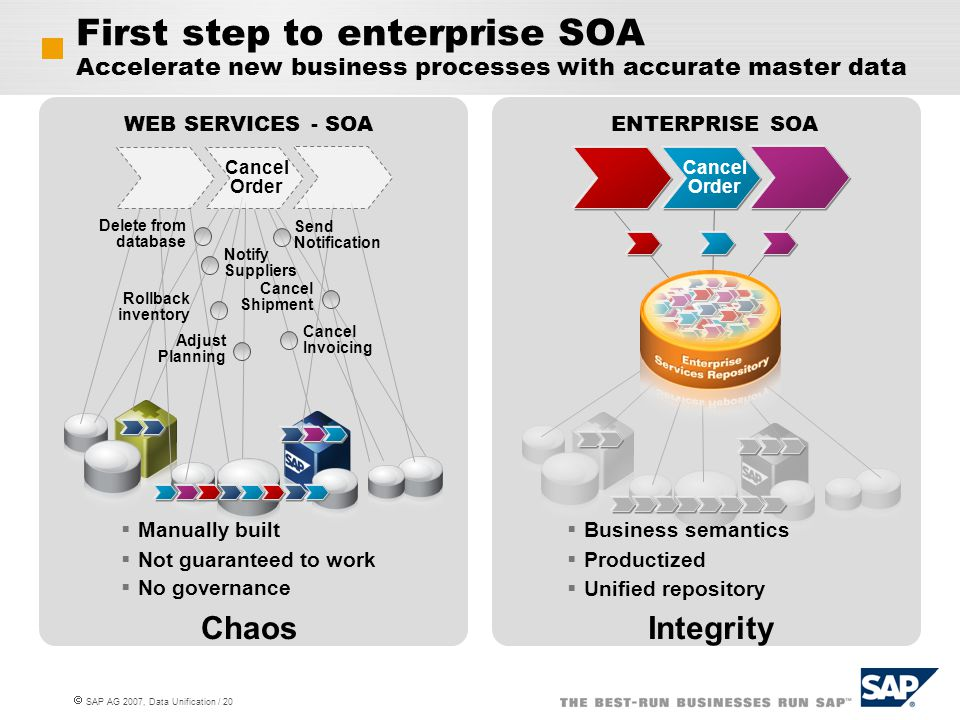  SAP AG 2007, Data Unification / 20 First step to enterprise SOA Accelerate new business processes with accurate master data WEB SERVICES - SOA Chaos