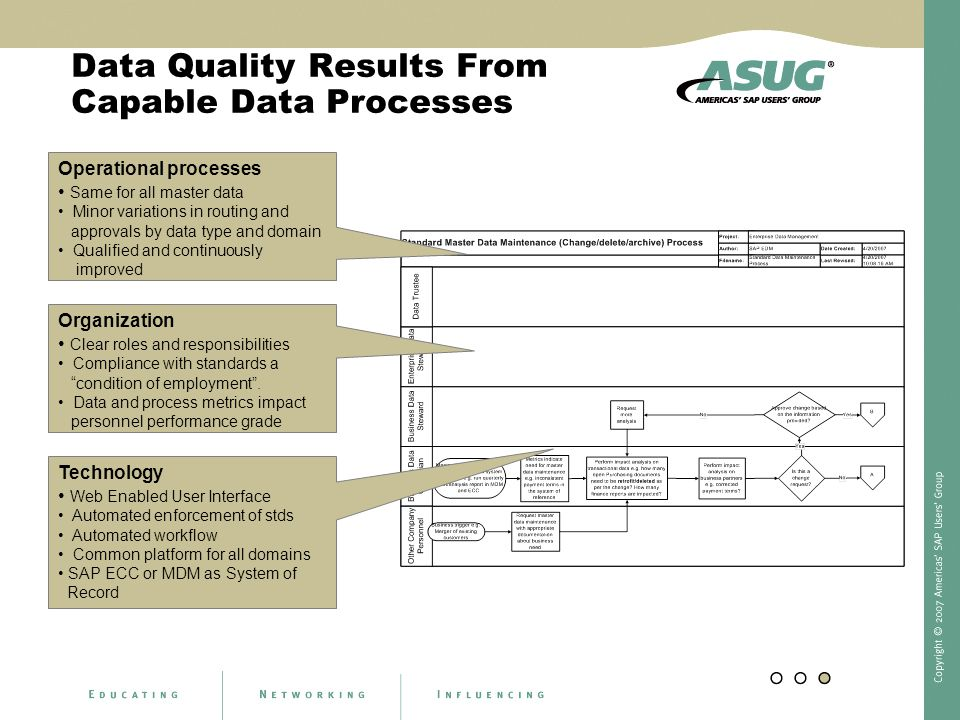 Data Quality Results From Capable Data Processes Operational processes Same for all master data Minor variations in routing and approvals by data type