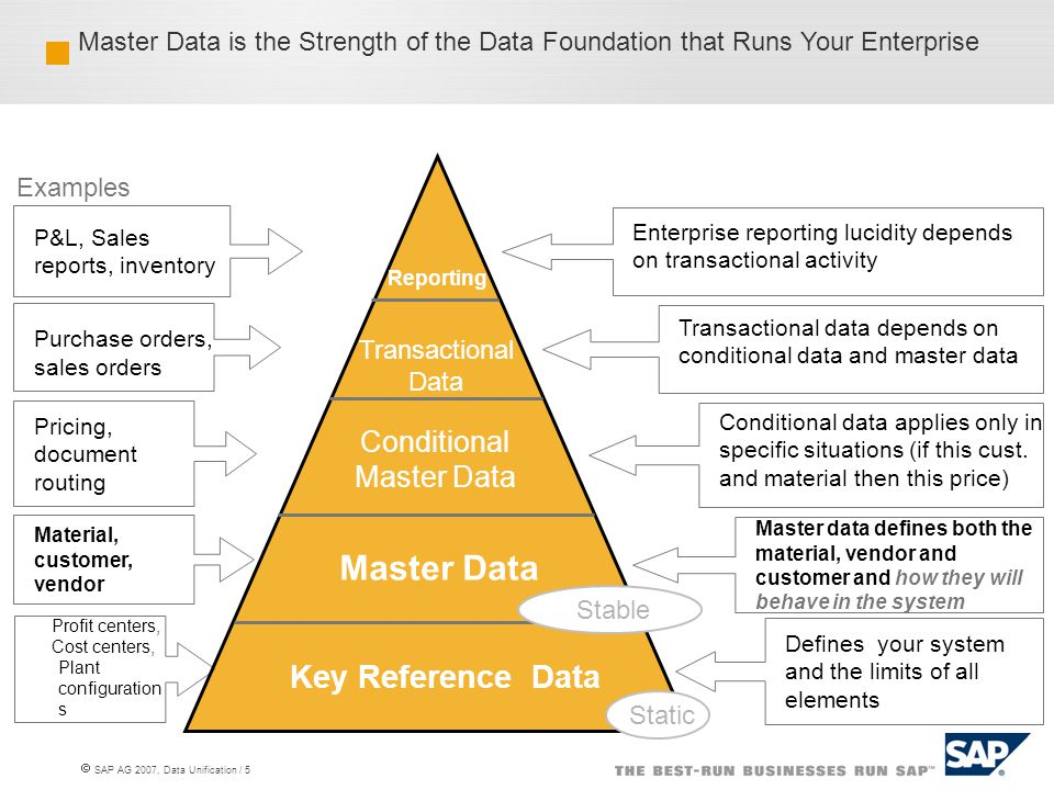  SAP AG 2007, Data Unification / 5 Master data defines both the material, vendor and customer and how they will behave in the system Conditional data