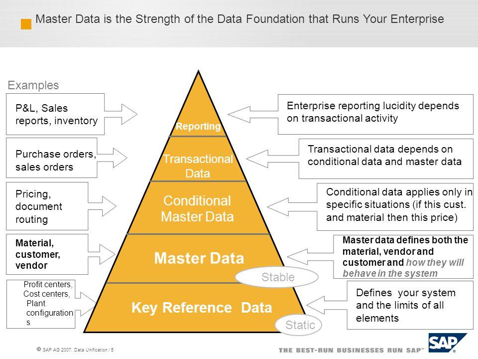  SAP AG 2007, Data Unification / 6 2006 M & A's equaled ~ $3.9 Trillion.
