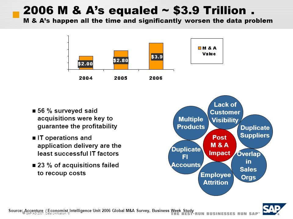  SAP AG 2007, Data Unification / 6 2006 M & A's equaled ~ $3.9 Trillion. M & A's happen all the time and significantly worsen the data problem 56 % s