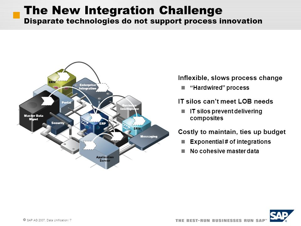  SAP AG 2007, Data Unification / 7 The New Integration Challenge Disparate technologies do not support process innovation Inflexible, slows process c