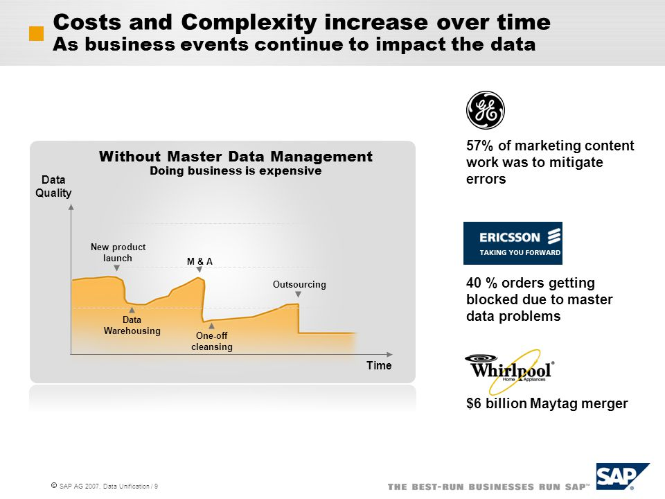  SAP AG 2007, Data Unification / 10 Consolidation Ensure consistent master data across systems Managing Master Data Actively Is Imperative to ensuring optimal process innovation Harmonization Cleanse and distribute across entire landscape Central Management Create consistent master data from the start, centrally Data Quality Time New Product Launch Master Data Management Improve data quality in steps M&A Outsourcing Consolidation Harmonization Central MDM Data Quality Time Without Consolidation Doing business is expensive