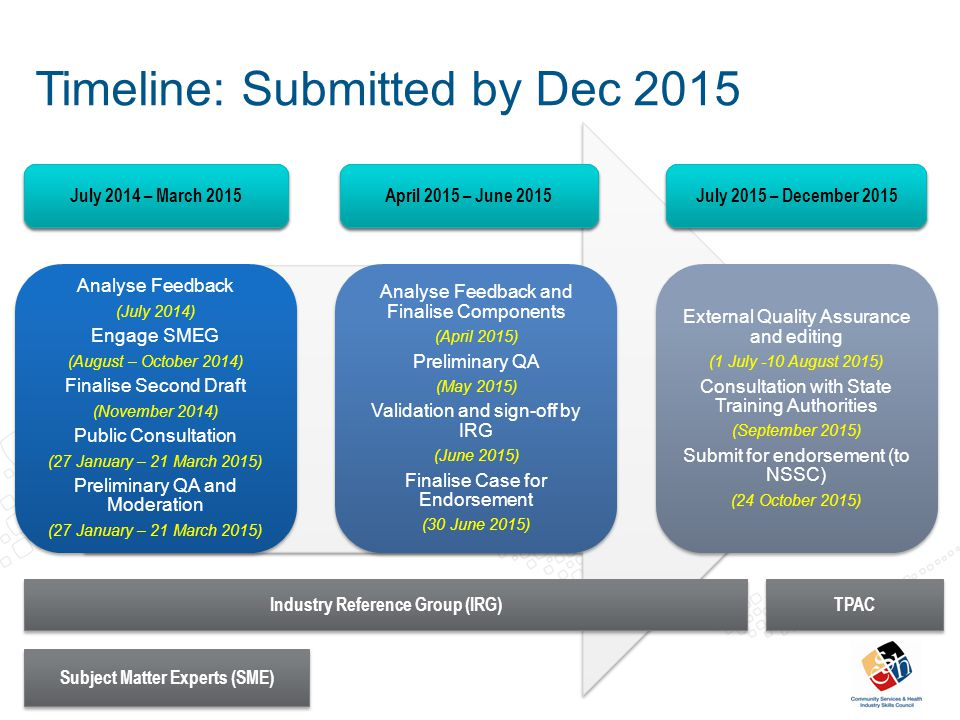 Timeline: Direct Client Care Analyse Feedback (July 2013) Engage SMEG (August – October 2013) Finalise Second Draft (November 2013) Public Consultation (February – April 2014) Analyse Feedback (April - July 2014) Engage SMEG (August – October 2014) Finalise Third Draft (November 2014) Public Consultation (27 January – 21 March 2015) Analyse Feedback and Finalise Components (April 2015) Preliminary QA (May 2015) Validation and sign- off by IRG (June 2015) Finalise Case for Endorsement (30 June 2015) External Quality Assurance and editing (1 July -10 August 2015) Consultation with State Training Authorities (September 2015) Submit for endorsement (to NSSC) (24 October 2015) July 2013 – March 2014 April 2014 – March 2015 April 2015 – June 2015 July 2015 – December 2015 Industry Reference Group (IRG) Subject Matter Experts (SME) TPAC