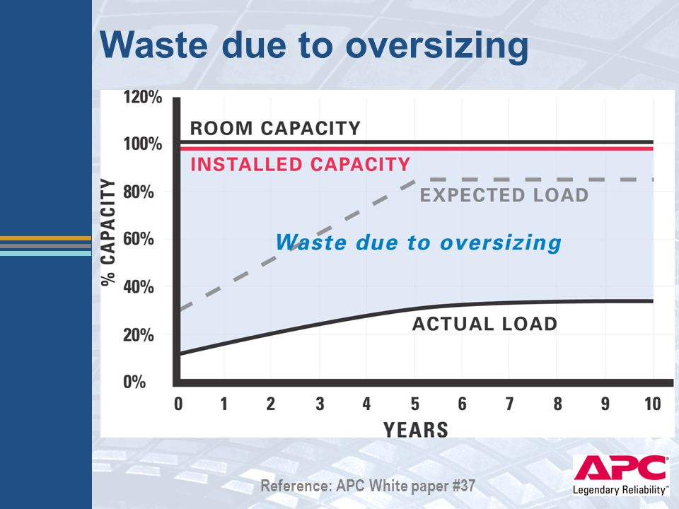 Waste due to oversizing Reference: APC White paper #37