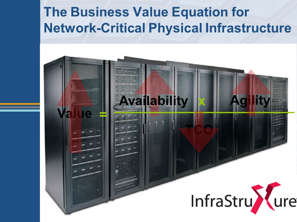 The Business Value Equation for Network-Critical Physical Infrastructure Availability Agility TCO Value x =