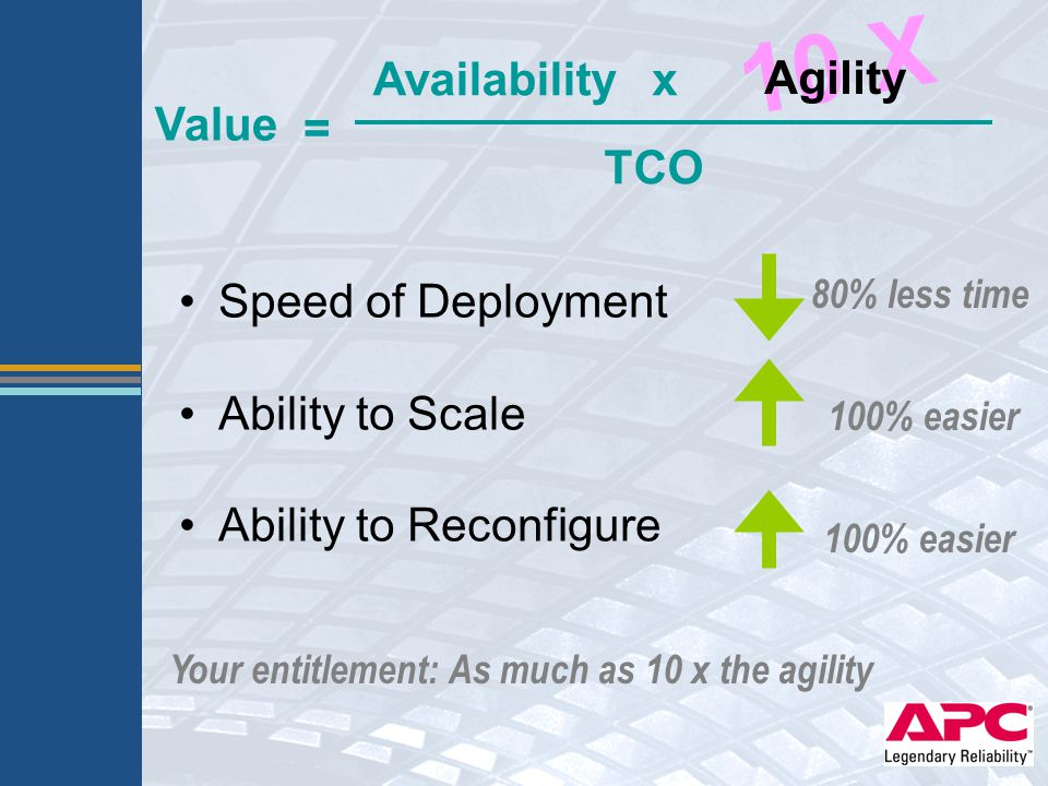 Availability TCO Value x = Speed of Deployment Ability to Scale Ability to Reconfigure Your entitlement: As much as 10 x the agility 100% easier 80% l