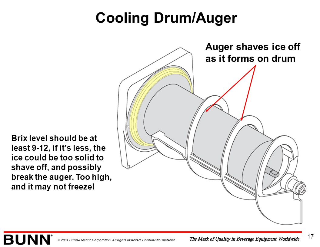 © 2001 Bunn-O-Matic Corporation. All rights reserved. Confidential material. 17 Cooling Drum/Auger Brix level should be at least 9-12, if it's less, t