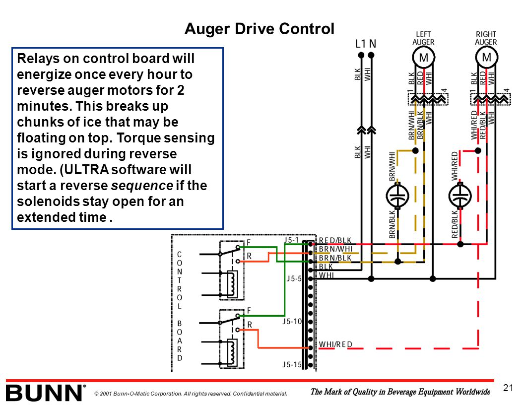 © 2001 Bunn-O-Matic Corporation. All rights reserved. Confidential material. 21 Relays on control board will energize once every hour to reverse auger