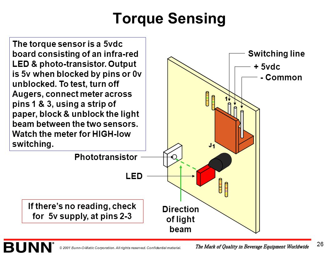 © 2001 Bunn-O-Matic Corporation. All rights reserved. Confidential material. 26 The torque sensor is a 5vdc board consisting of an infra-red LED & pho