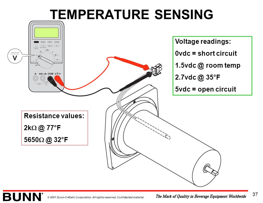 © 2001 Bunn-O-Matic Corporation. All rights reserved. Confidential material. 37 TEMPERATURE SENSING Resistance values: 2k  @ 77°F 5650  @ 32°F Volta