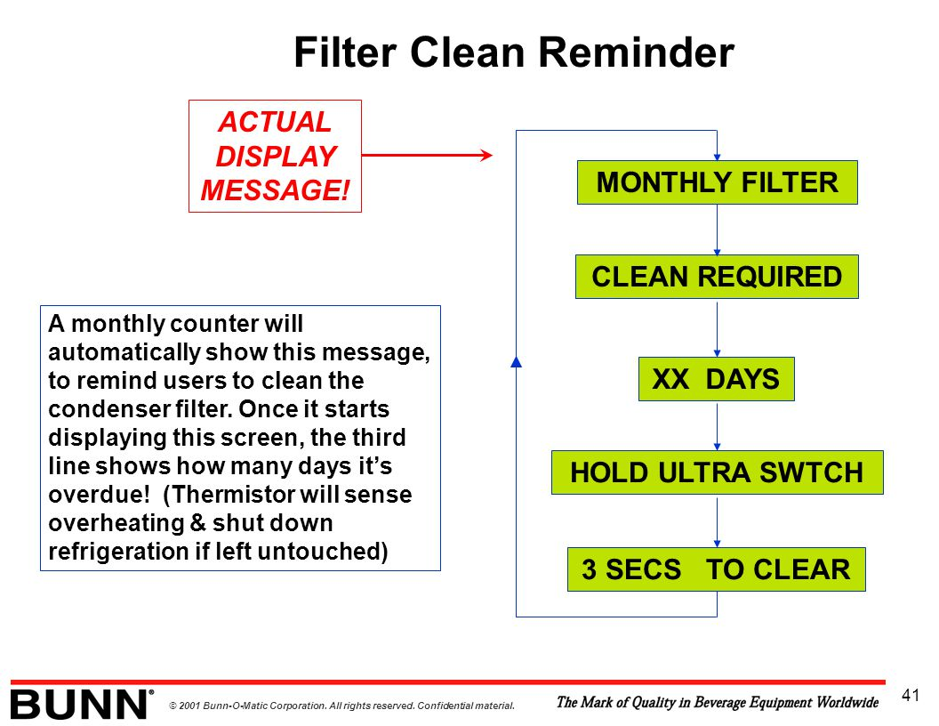 © 2001 Bunn-O-Matic Corporation. All rights reserved. Confidential material. 41 Filter Clean Reminder MONTHLY FILTER CLEAN REQUIRED XX DAYS HOLD ULTRA