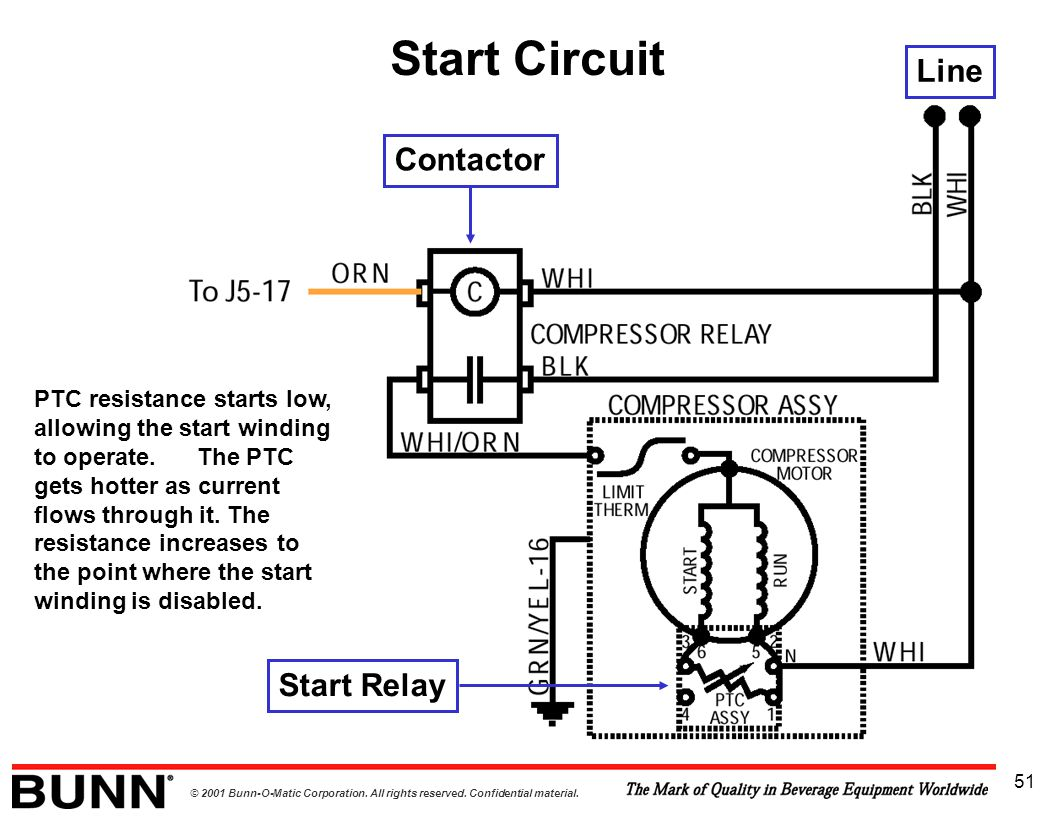 © 2001 Bunn-O-Matic Corporation. All rights reserved. Confidential material. 51 Start Circuit Contactor Start Relay Line PTC resistance starts low, al